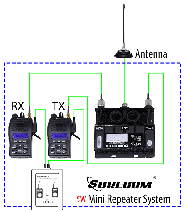 SURECOM SR-629 Duplex Repeater Controller with WOUXUN Mobile Radio CABLE